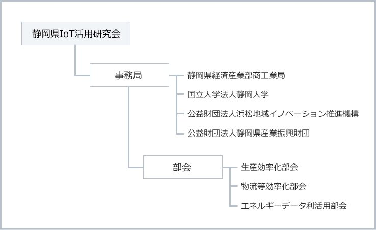 IoT研究会組織図